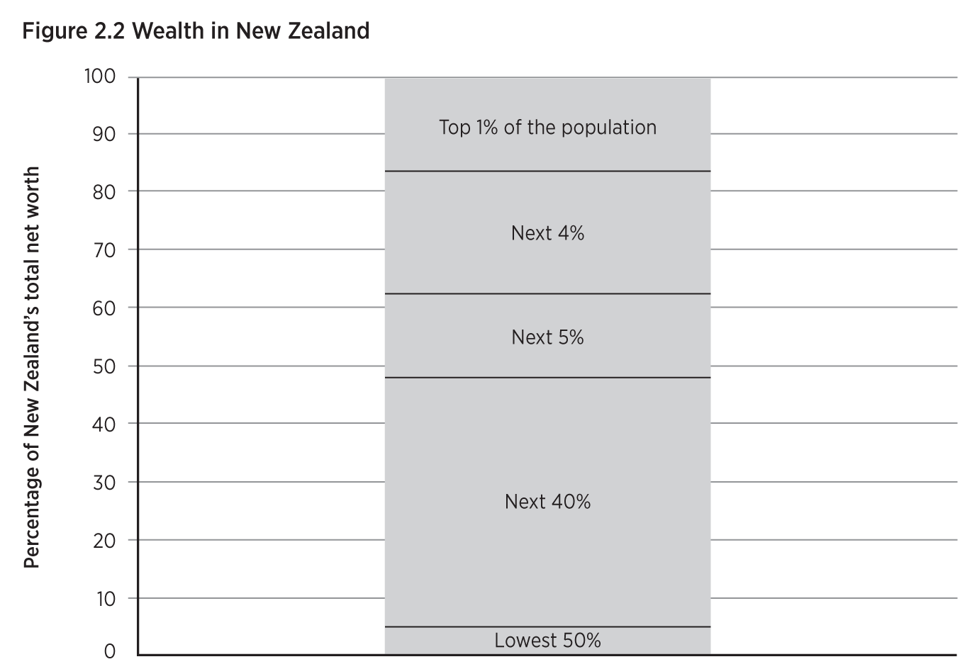 Graph showing the distribution of wealth in NZ.