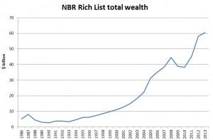 NBR Rich List 2013