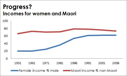 Maori and women incomes 1951-2006