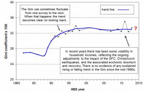 Gini coefficient NZ 1982-2013