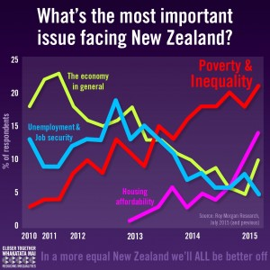 Roy Morgan polling July 2015