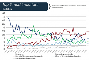 UMR - Inequality polling